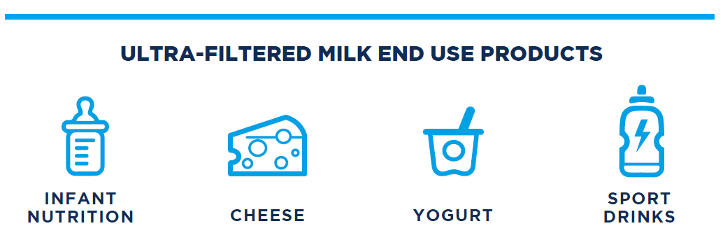 UF uses - MMPA | Michigan Milk Producers Association
